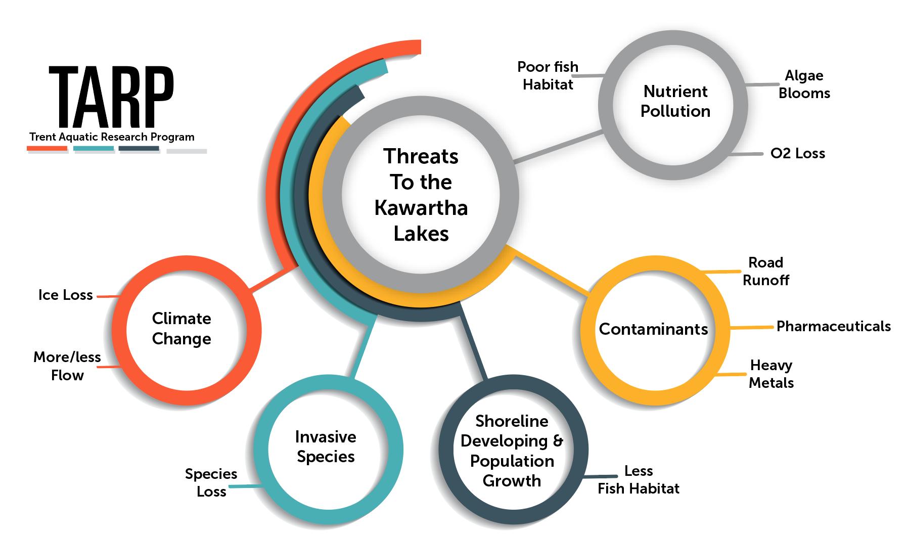 Diagram of the Threats to Kawartha Lakes