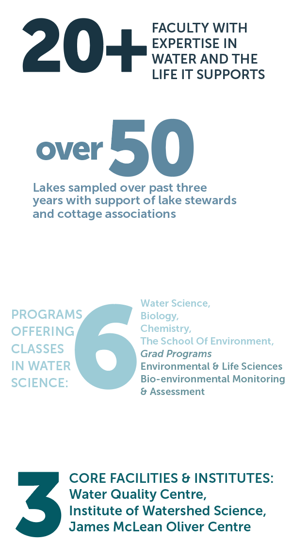 20+ faculty with expertise in water and the life it supports. Over 50 lakes sampled over past three years with support of lake stewards and cottage associations. 6 programs offering classes in water science. 3 core facilities & institutes.